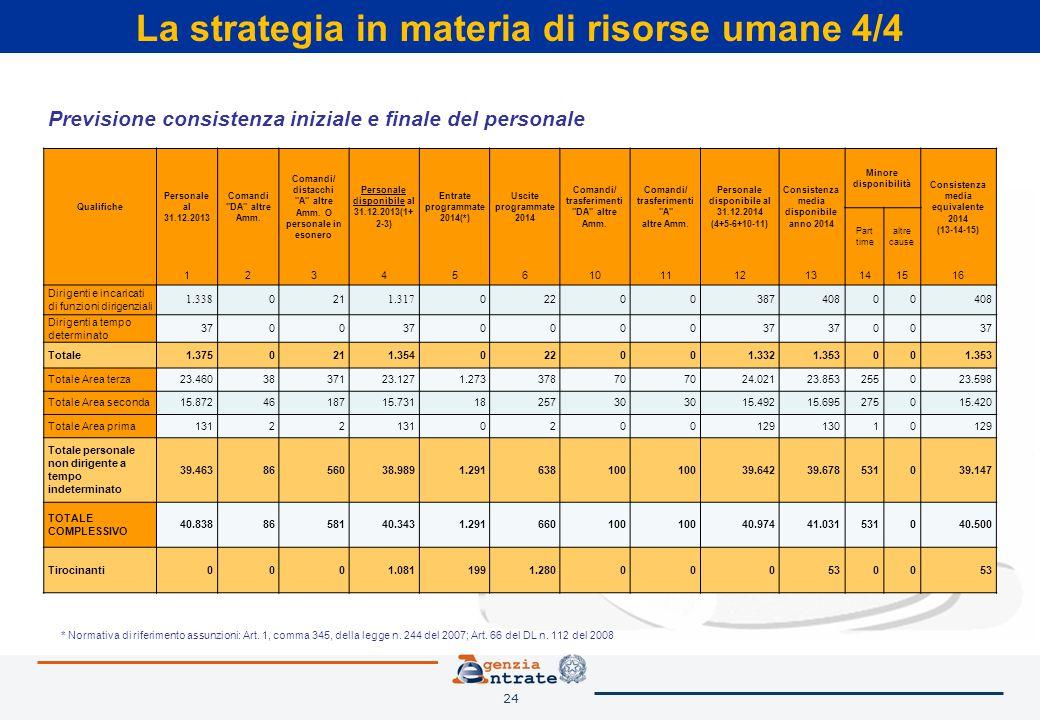 24 La strategia in materia di risorse umane 4/4 Qualifiche Personale al 31.12.2013 Comandi DA altre Amm.