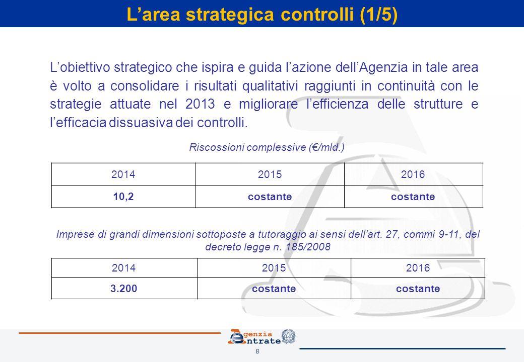 8 L'area strategica controlli (1/5) L'obiettivo strategico che ispira e guida l'azione dell'Agenzia in tale area è volto a consolidare i risultati qualitativi raggiunti in continuità con le strategie attuate nel 2013 e migliorare l'efficienza delle strutture e l'efficacia dissuasiva dei controlli.