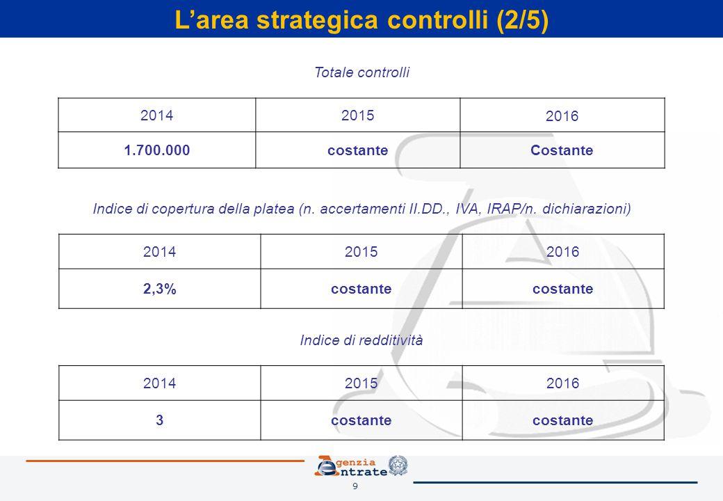 9 L'area strategica controlli (2/5) Totale controlli 201420152016 1.700.000costanteCostante Indice di copertura della platea (n. accertamenti II.DD.,