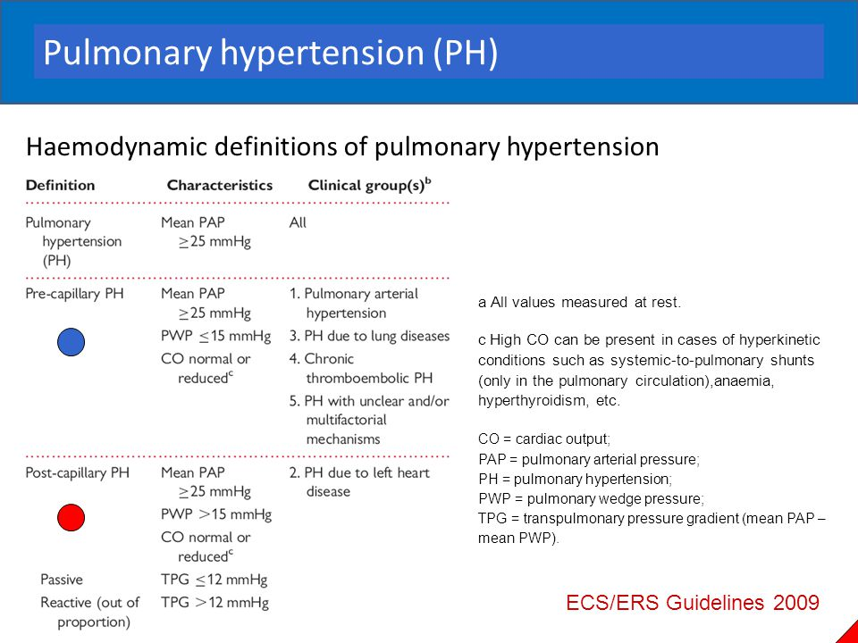 Haemodynamic definitions of pulmonary hypertension a All values measured at rest. c High CO can be present in cases of hyperkinetic conditions such as