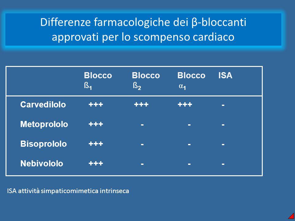  Blocco Blocco Blocco ISA ß 1 ß 2 α 1 Carvedilolo ++++++ +++ - Metoprololo +++ - - - Bisoprololo +++ - - - Nebivololo +++ - - - Differenze farmacologiche dei β-bloccanti approvati per lo scompenso cardiaco ISA attività simpaticomimetica intrinseca