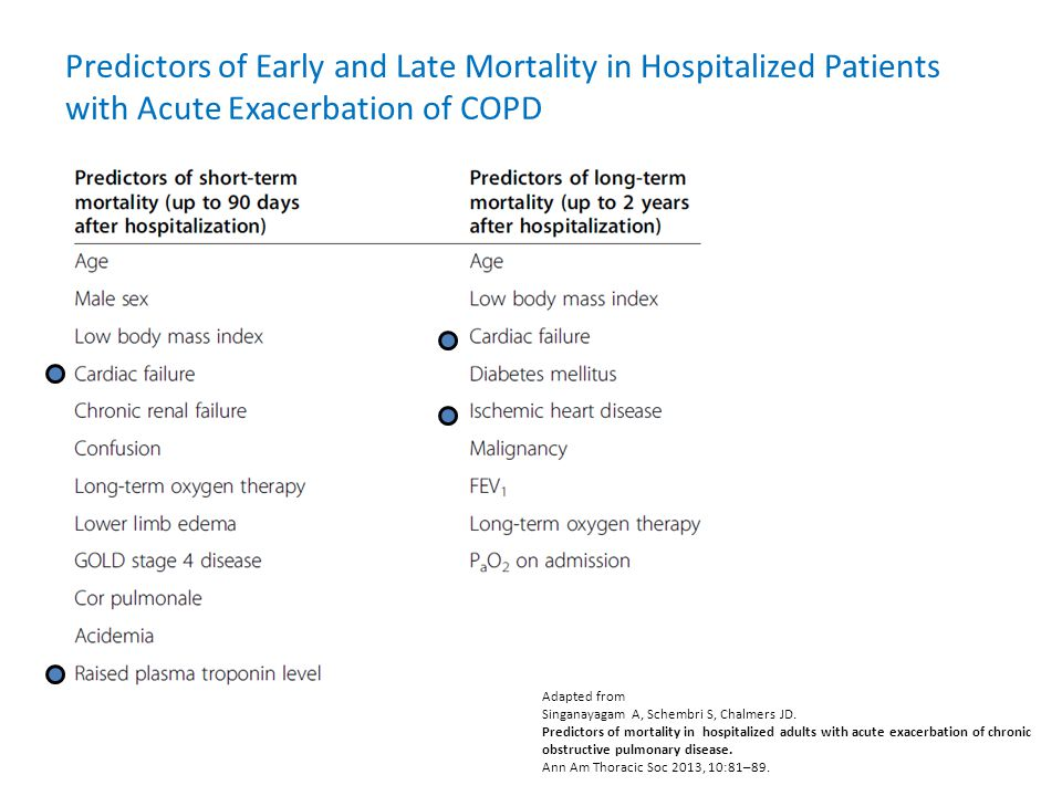 Adapted from Singanayagam A, Schembri S, Chalmers JD. Predictors of mortality in hospitalized adults with acute exacerbation of chronic obstructive pu