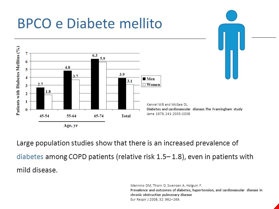 BPCO e Diabete mellito. Kannel WB and McGee DL Diabetes and cardiovascular disease.The Framingham study Jama 1979, 241:2035-2038 Large population stud