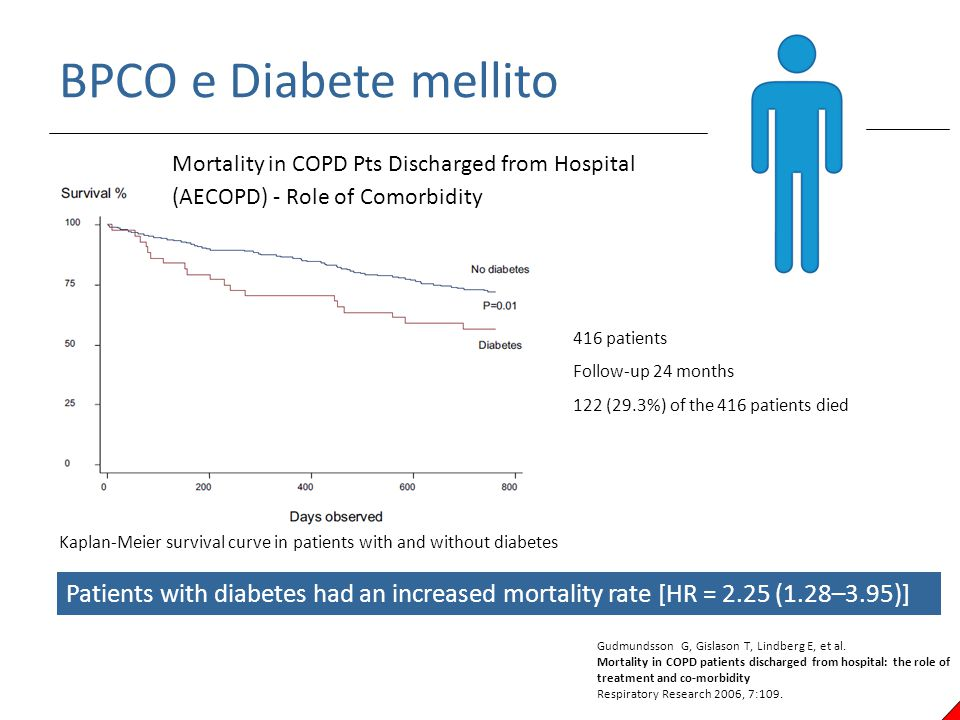 BPCO e Diabete mellito Kaplan-Meier survival curve in patients with and without diabetes 416 patients Follow-up 24 months 122 (29.3%) of the 416 patie