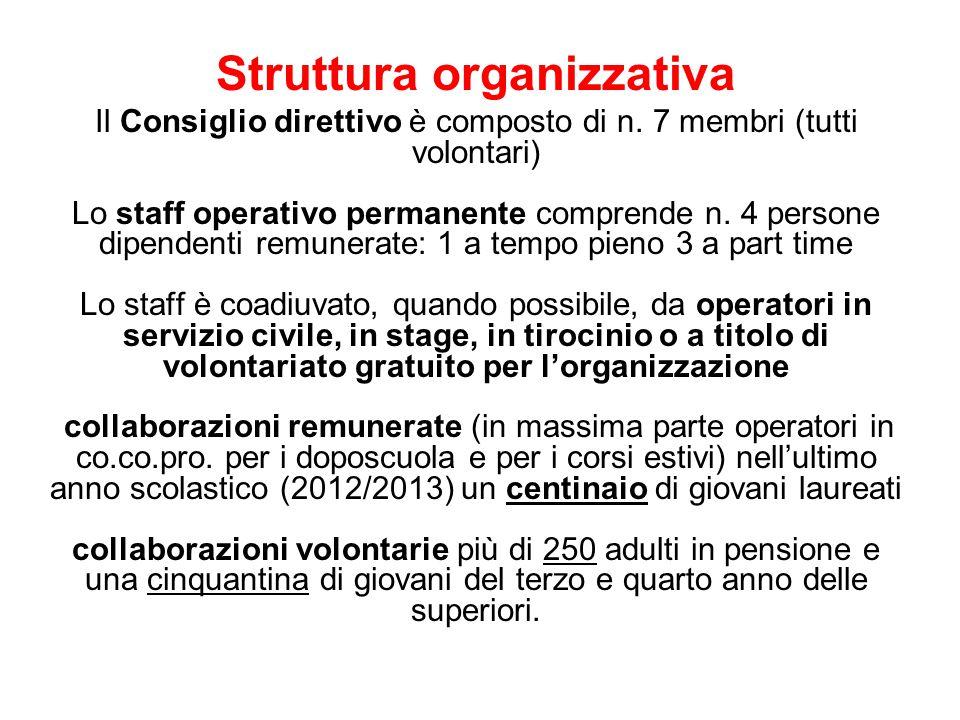 Struttura organizzativa Il Consiglio direttivo è composto di n. 7 membri (tutti volontari) Lo staff operativo permanente comprende n. 4 persone dipend