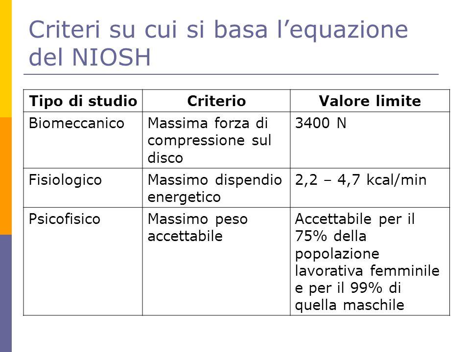 Criteri su cui si basa l'equazione del NIOSH Tipo di studioCriterioValore limite BiomeccanicoMassima forza di compressione sul disco 3400 N Fisiologic