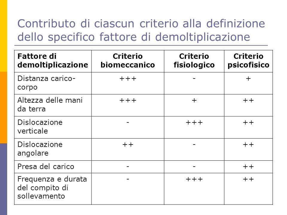 Contributo di ciascun criterio alla definizione dello specifico fattore di demoltiplicazione Fattore di demoltiplicazione Criterio biomeccanico Criter