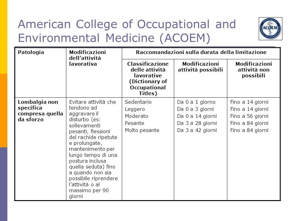 American College of Occupational and Environmental Medicine (ACOEM) PatologiaModificazioni dell'attività lavorativa Raccomandazioni sulla durata della