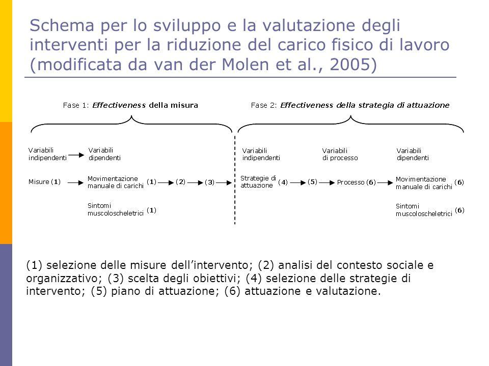 Schema per lo sviluppo e la valutazione degli interventi per la riduzione del carico fisico di lavoro (modificata da van der Molen et al., 2005) (1) s
