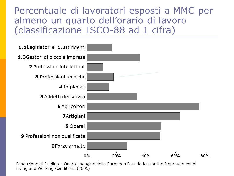 Percentuale di lavoratori esposti a MMC per almeno un quarto dell'orario di lavoro (classificazione ISCO-88 ad 1 cifra) Fondazione di Dublino - Quarta