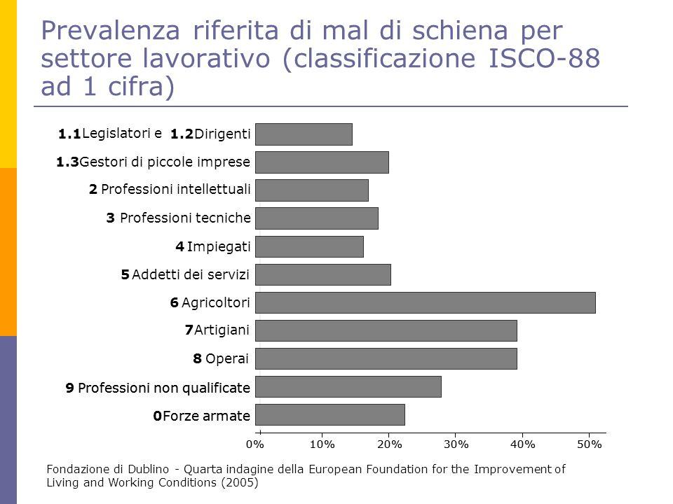 Prevalenza riferita di mal di schiena per settore lavorativo (classificazione ISCO-88 ad 1 cifra) Fondazione di Dublino - Quarta indagine della Europe