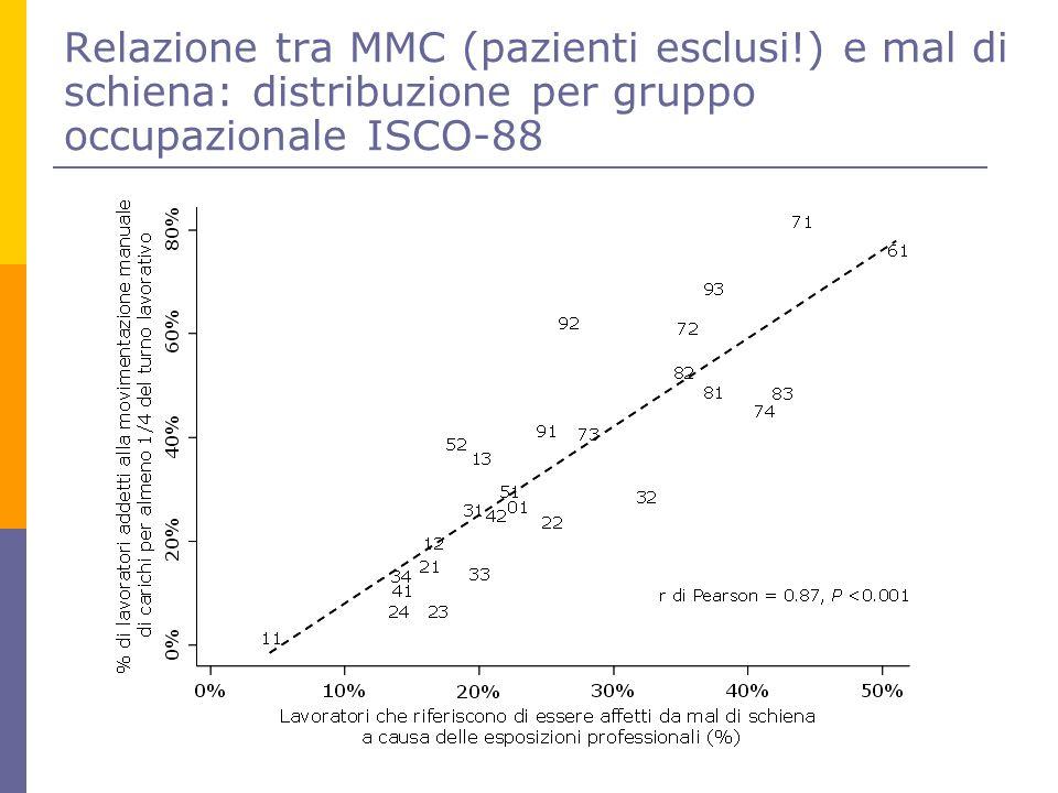 Relazione tra MMC (pazienti esclusi!) e mal di schiena: distribuzione per gruppo occupazionale ISCO-88