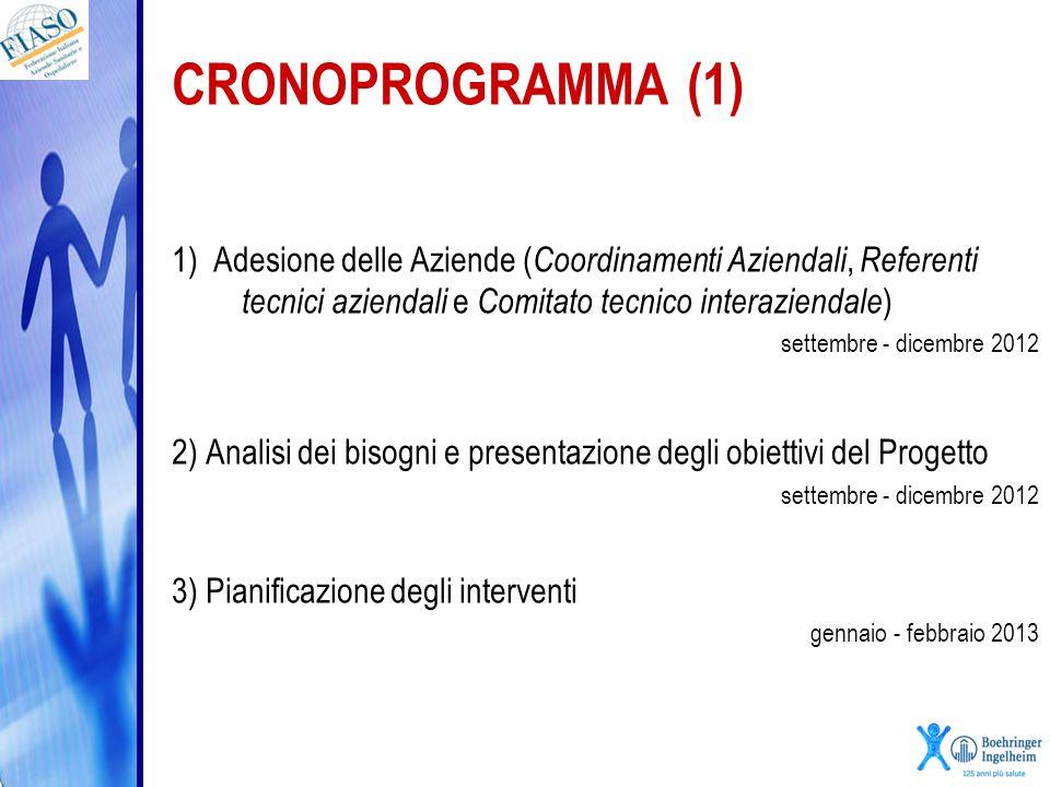CRONOPROGRAMMA (1) 1) Adesione delle Aziende ( Coordinamenti Aziendali, Referenti tecnici aziendali e Comitato tecnico interaziendale ) settembre - di