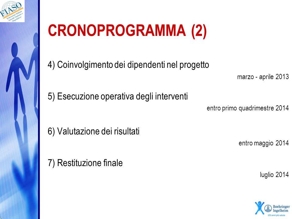 CRONOPROGRAMMA (2) 4) Coinvolgimento dei dipendenti nel progetto marzo - aprile 2013 5) Esecuzione operativa degli interventi entro primo quadrimestre
