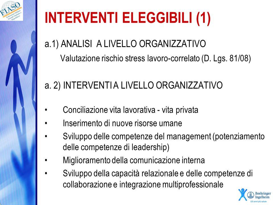 INTERVENTI ELEGGIBILI (2) b) INTERVENTI A LIVELLO DI GRUPPO Percorsi formativi per il benessere organizzativo Sviluppo e condivisione buone pratiche Supervisione dei gruppi di lavoro c) INTERVENTI A LIVELLO INDIVIDUALE Supporto psicologico Bilancio di competenze d) PIANO DI VALUTAZIONE DI EFFICACIA