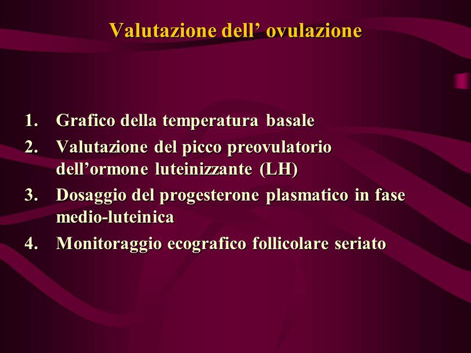 Valutazione dell' ovulazione 1.Grafico della temperatura basale 2.Valutazione del picco preovulatorio dell'ormone luteinizzante (LH) 3.Dosaggio del pr