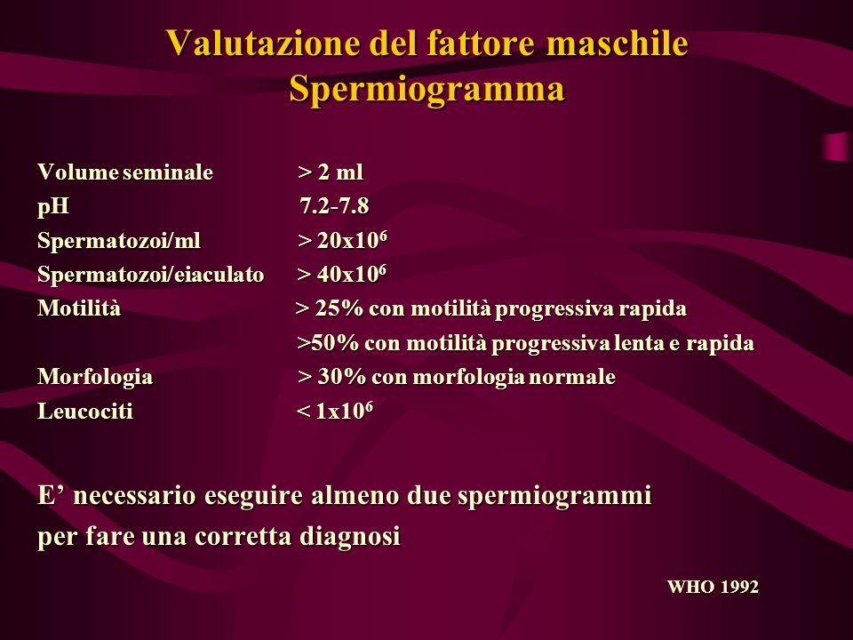Valutazione del fattore maschile Spermiogramma Volume seminale > 2 ml pH 7.2-7.8 Spermatozoi/ml > 20x10 6 Spermatozoi/eiaculato > 40x10 6 Motilità > 25% con motilità progressiva rapida >50% con motilità progressiva lenta e rapida >50% con motilità progressiva lenta e rapida Morfologia > 30% con morfologia normale Leucociti < 1x10 6 E' necessario eseguire almeno due spermiogrammi per fare una corretta diagnosi WHO 1992 WHO 1992