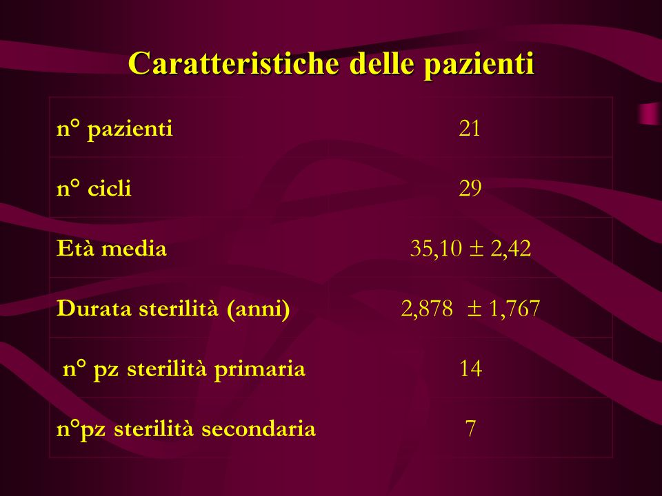 Caratteristiche delle pazienti n° pazienti21 n° cicli29 Età media 35,10  2,42 Durata sterilità (anni) 2,878  1,767 n° pz sterilità primaria14 n°pz s