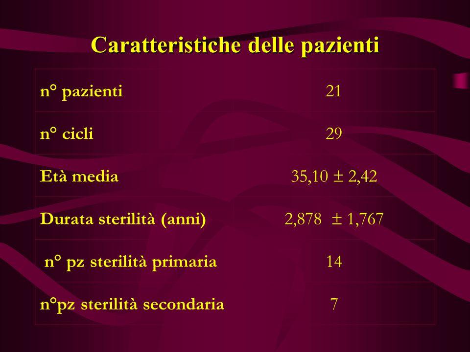 Caratteristiche delle pazienti n° pazienti21 n° cicli29 Età media 35,10  2,42 Durata sterilità (anni) 2,878  1,767 n° pz sterilità primaria14 n°pz sterilità secondaria7