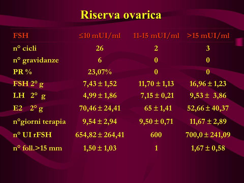 Riserva ovarica FSH  10 mUI/ml 11-15 mUI/ml >15 mUI/ml n° cicli2623 n° gravidanze600 PR %23,07%00 FSH 2° g 7,43  1,5211,70  1,1316,96  1,23 LH 2°