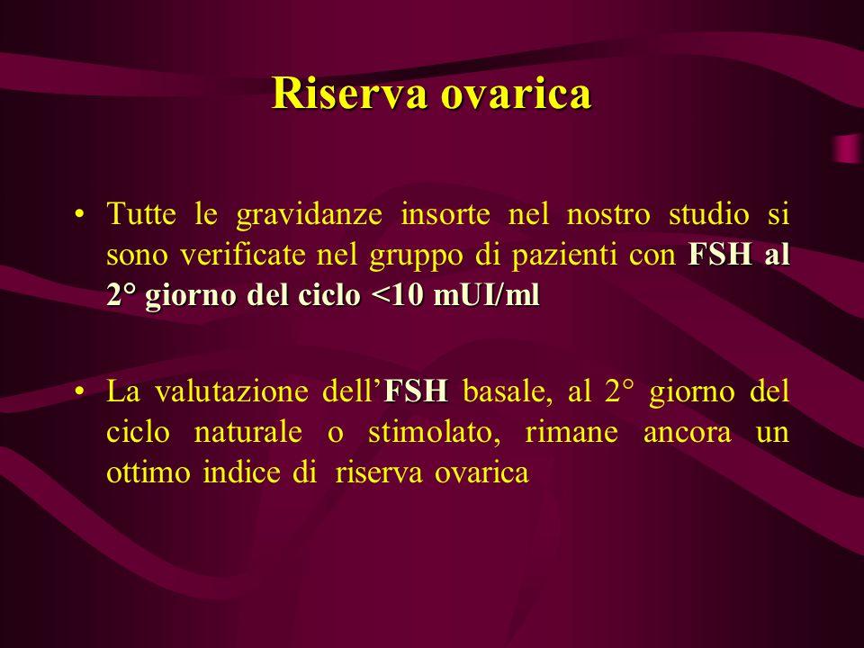 Riserva ovarica FSH al 2° giorno del ciclo <10 mUI/mlTutte le gravidanze insorte nel nostro studio si sono verificate nel gruppo di pazienti con FSH a