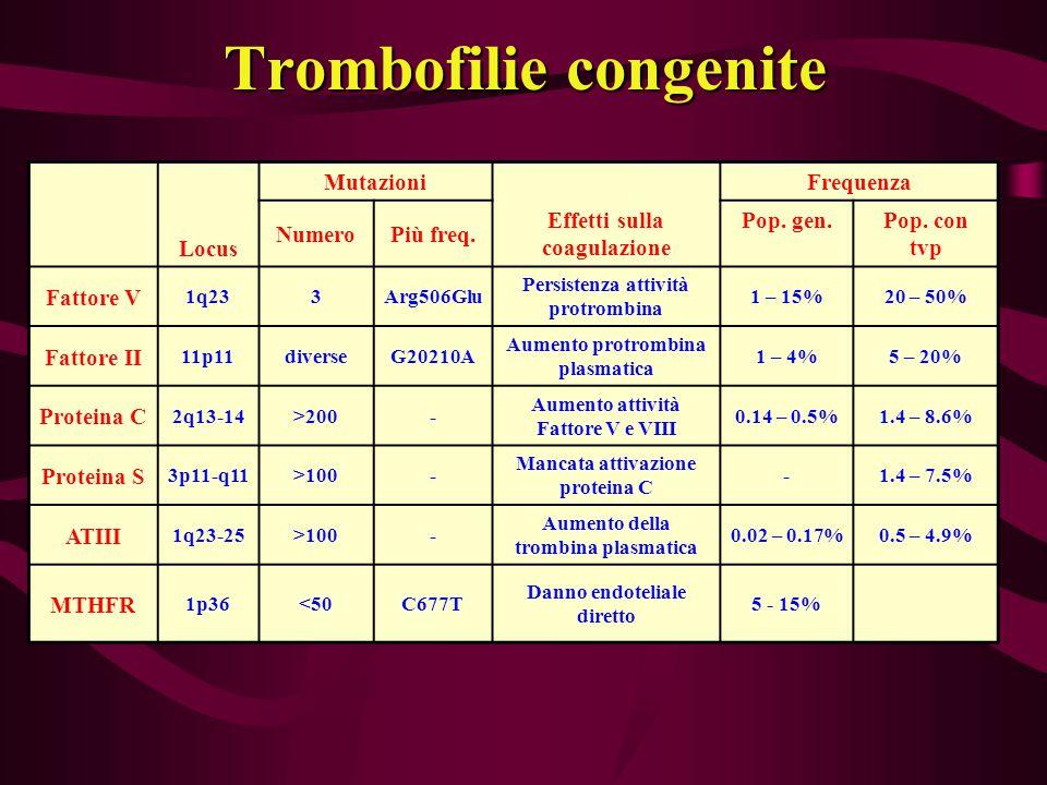 Trombofilie congenite Locus Mutazioni Effetti sulla coagulazione Frequenza NumeroPiù freq. Pop. gen.Pop. con tvp Fattore V 1q233Arg506Glu Persistenza