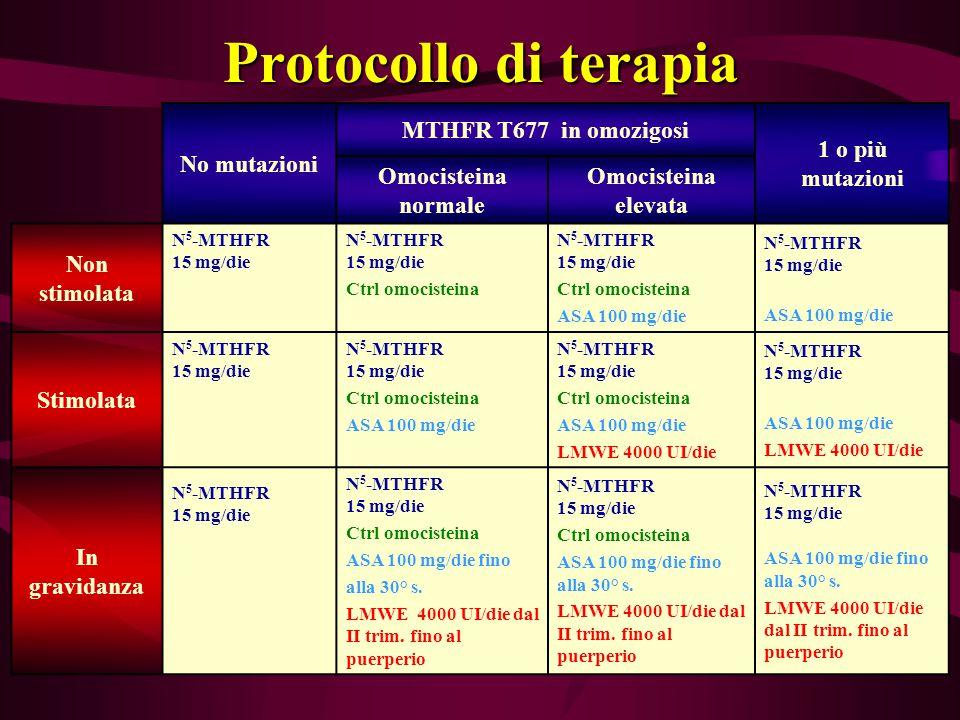 Protocollo di terapia No mutazioni MTHFR T677 in omozigosi 1 o più mutazioni Omocisteina normale Omocisteina elevata Non stimolata N 5 -MTHFR 15 mg/di