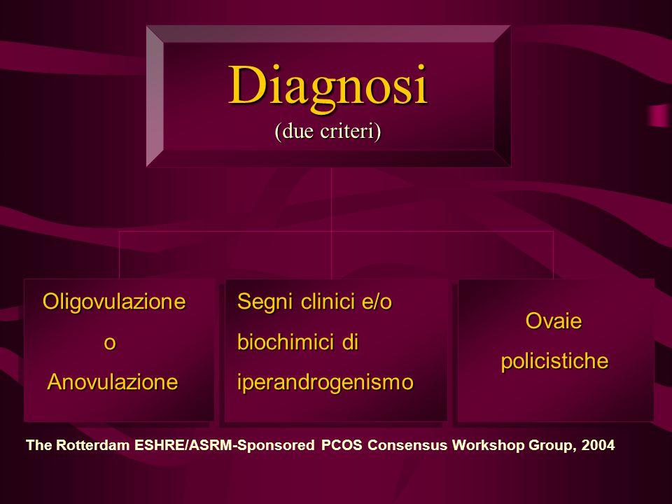 Diagnosi (due criteri) Oligovulazione o Anovulazione Anovulazione Segni clinici e/o biochimici di iperandrogenismo Ovaie policistiche policistiche The