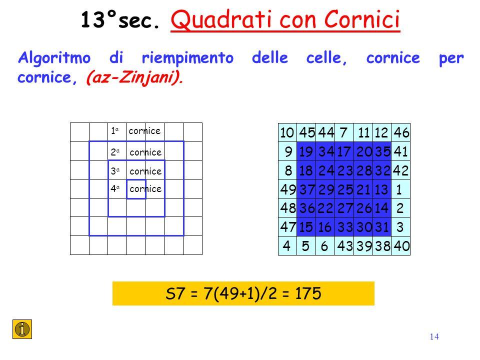 14 13°sec. Quadrati con Cornici Algoritmo di riempimento delle celle, cornice per cornice, (az-Zinjani). 1 46 2 3 7 456 121110 9 8 41 42 40 48 47 4338