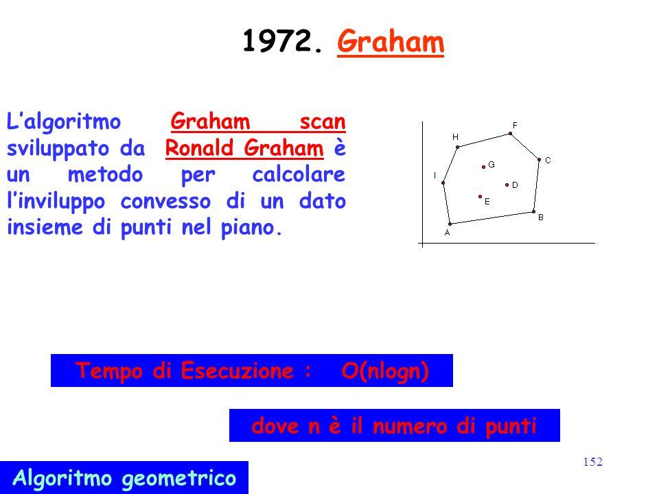 152 1972. Graham L'algoritmo Graham scan sviluppato da Ronald Graham è un metodo per calcolare l'inviluppo convesso di un dato insieme di punti nel pi