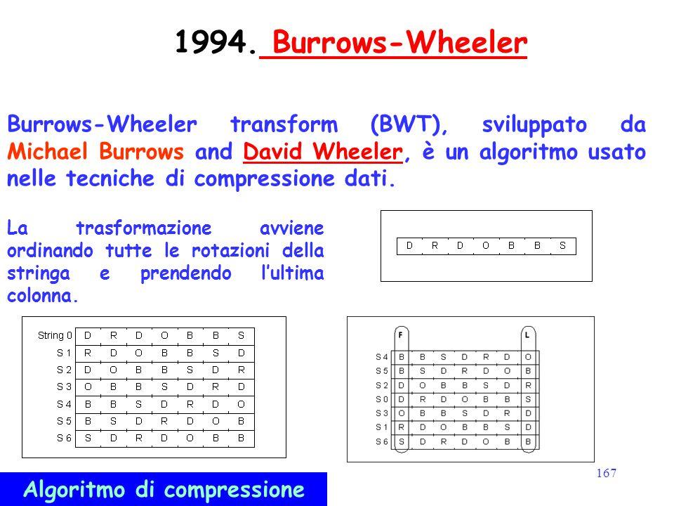 167 1994. Burrows-Wheeler Burrows-Wheeler Burrows-Wheeler transform (BWT), sviluppato da Michael Burrows and David Wheeler, è un algoritmo usato nelle