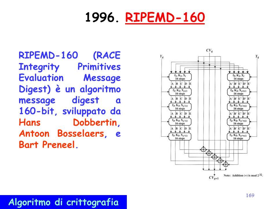 169 1996. RIPEMD-160RIPEMD-160 (RACE Integrity Primitives Evaluation Message Digest) è un algoritmo message digest a 160-bit, sviluppato da Hans Dobbe