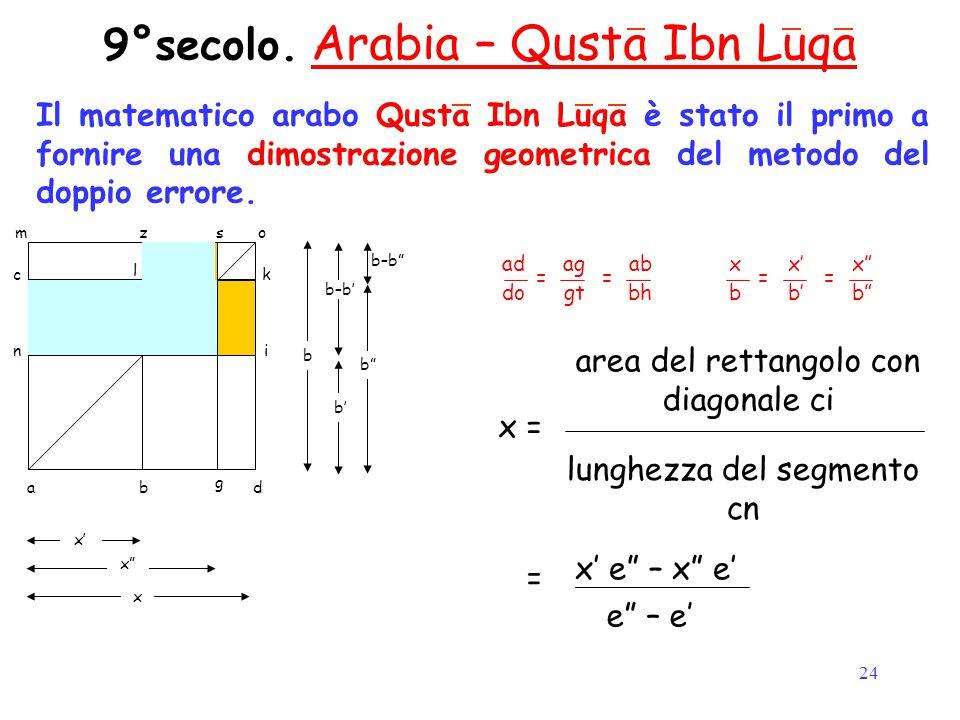 24 9°secolo. Arabia – Qusta Ibn Luqa Il matematico arabo Qusta Ibn Luqa è stato il primo a fornire una dimostrazione geometrica del metodo del doppio