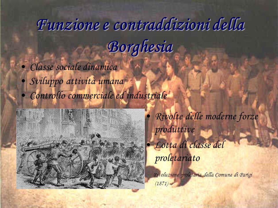 Funzione e contraddizioni della Borghesia Classe sociale dinamica Sviluppo attività umana Controllo commerciale ed industriale Rivolte delle moderne f