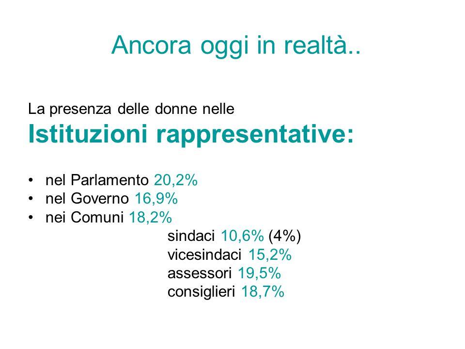 Ancora oggi in realtà.. La presenza delle donne nelle Istituzioni rappresentative: nel Parlamento 20,2% nel Governo 16,9% nei Comuni 18,2% sindaci 10,