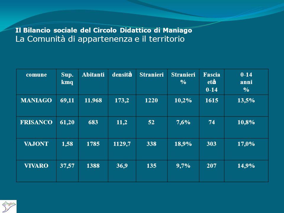 Il Bilancio sociale del Circolo Didattico di Maniago La Comunità di appartenenza e il territorio comuneSup.