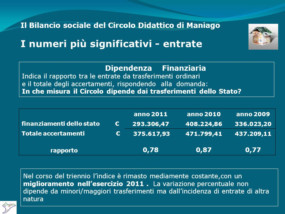 Il Bilancio sociale del Circolo Didattico di Maniago I numeri più significativi - entrate anno 2011anno 2010anno 2009 finanziamenti dello stato€ 293.306,47408.224,86336.023,20 Totale accertamenti € 375.617,93471.799,41437.209,11 rapporto 0,780,870,77 Dipendenza Finanziaria Indica il rapporto tra le entrate da trasferimenti ordinari e il totale degli accertamenti, rispondendo alla domanda: In che misura il Circolo dipende dai trasferimenti dello Stato.