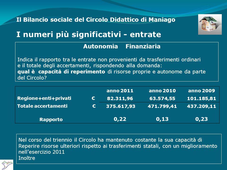 Il Bilancio sociale del Circolo Didattico di Maniago I numeri più significativi - entrate anno 2011anno 2010anno 2009 Regione+enti+privati€ 82.311,9663.574,55101.185,81 Totale accertamenti € 375.617,93471.799,41437.209,11 Rapporto 0,220,130,23 Autonomia Finanziaria Indica il rapporto tra le entrate non provenienti da trasferimenti ordinari e il totale degli accertamenti, rispondendo alla domanda: qual è capacità di reperimento di risorse proprie e autonome da parte del Circolo.