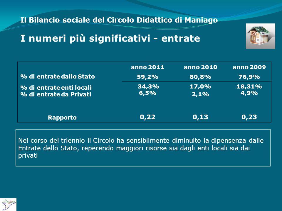 Il Bilancio sociale del Circolo Didattico di Maniago I numeri più significativi - entrate anno 2011anno 2010anno 2009 % di entrate dallo Stato 59,2%80,8%76,9% % di entrate enti locali % di entrate da Privati 34,3% 6,5% 17,0% 2,1% 18,31% 4,9% Rapporto 0,220,130,23 Nel corso del triennio il Circolo ha sensibilmente diminuito la dipensenza dalle Entrate dello Stato, reperendo maggiori risorse sia dagli enti locali sia dai privati