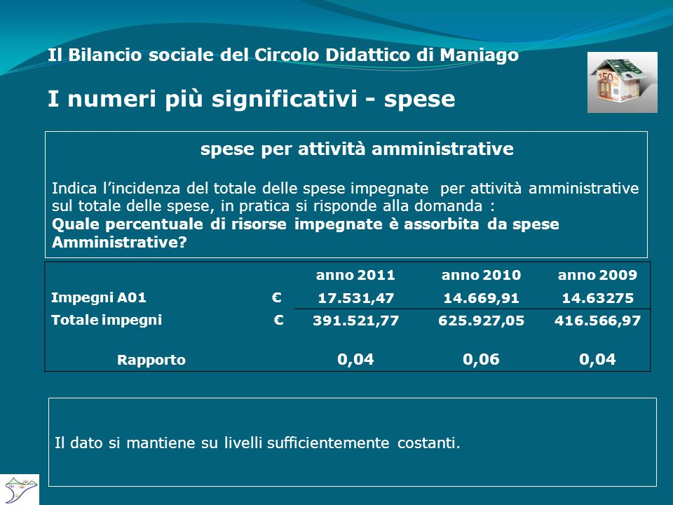 Il Bilancio sociale del Circolo Didattico di Maniago I numeri più significativi - spese anno 2011anno 2010anno 2009 Impegni A01€ 17.531,4714.669,9114.63275 Totale impegni € 391.521,77625.927,05416.566,97 Rapporto 0,040,060,04 spese per attività amministrative Indica l'incidenza del totale delle spese impegnate per attività amministrative sul totale delle spese, in pratica si risponde alla domanda : Quale percentuale di risorse impegnate è assorbita da spese Amministrative.