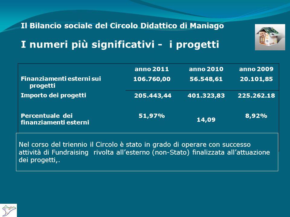 Il Bilancio sociale del Circolo Didattico di Maniago I numeri più significativi - i progetti anno 2011anno 2010anno 2009 Finanziamenti esterni sui progetti 106.760,0056.548,6120.101,85 Importo dei progetti Percentuale dei finanziamenti esterni 205.443,44 51,97% 401.323,83 14,09 225.262.18 8,92% Rapporto 0,220,130,23 Nel corso del triennio il Circolo è stato in grado di operare con successo attività di Fundraising rivolta all'esterno (non-Stato) finalizzata all'attuazione dei progetti,.