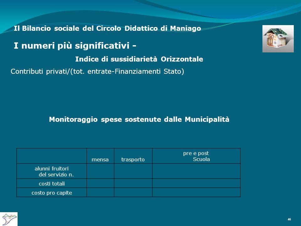 Il Bilancio sociale del Circolo Didattico di Maniago I numeri più significativi - 46 Indice di sussidiarietà Orizzontale Contributi privati/(tot.
