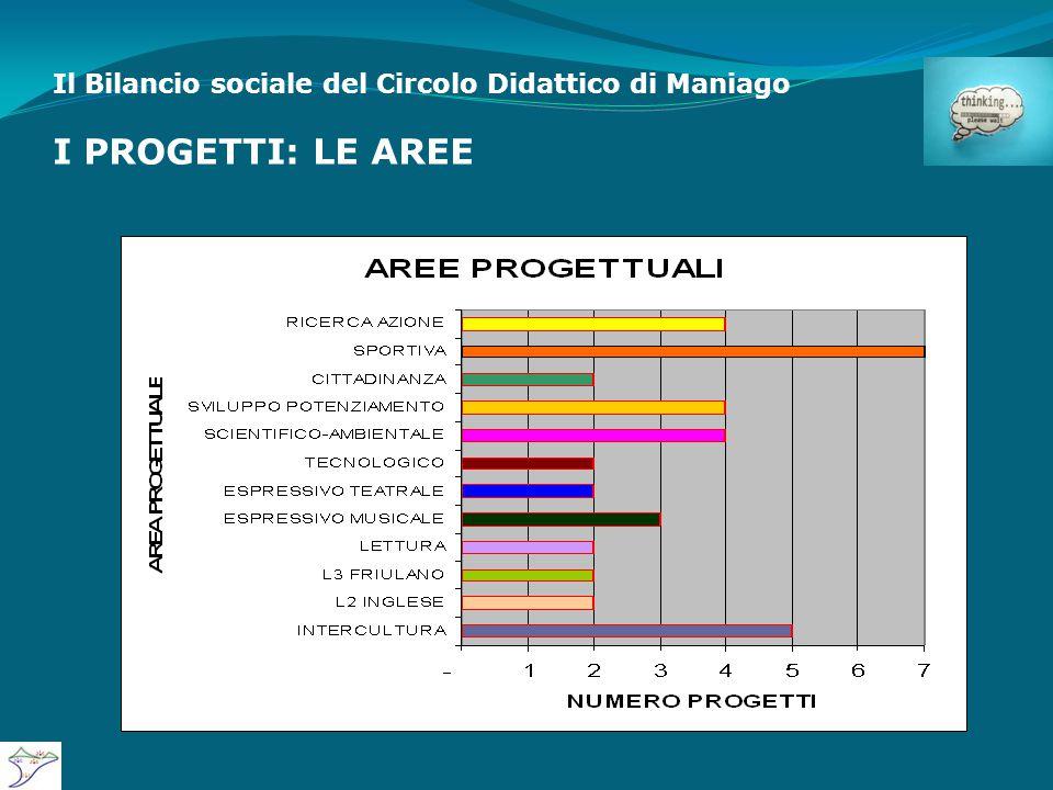 Il Bilancio sociale del Circolo Didattico di Maniago I PROGETTI: LE AREE
