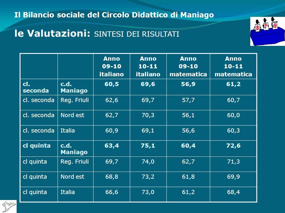 Il Bilancio sociale del Circolo Didattico di Maniago le Valutazioni: SINTESI DEI RISULTATI Anno 09-10 italiano Anno 10-11 italiano Anno 09-10 matematica Anno 10-11 matematica cl.
