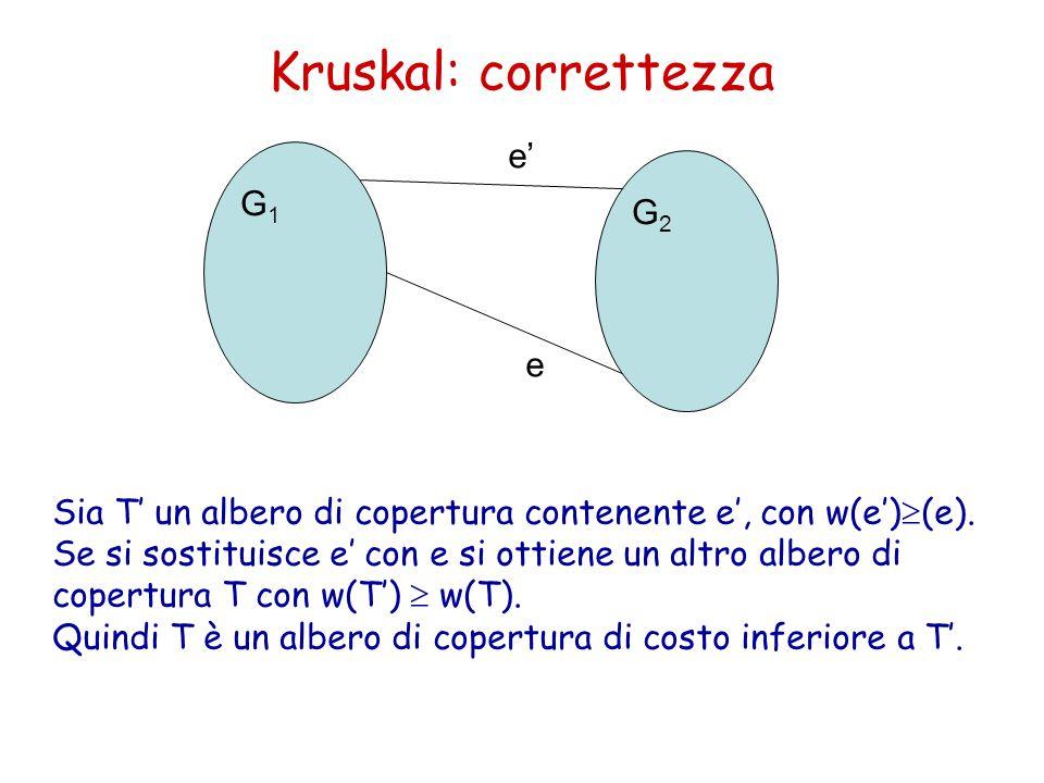 Kruskal: correttezza G1G1 G2G2 e e' Sia T' un albero di copertura contenente e', con w(e')  (e).