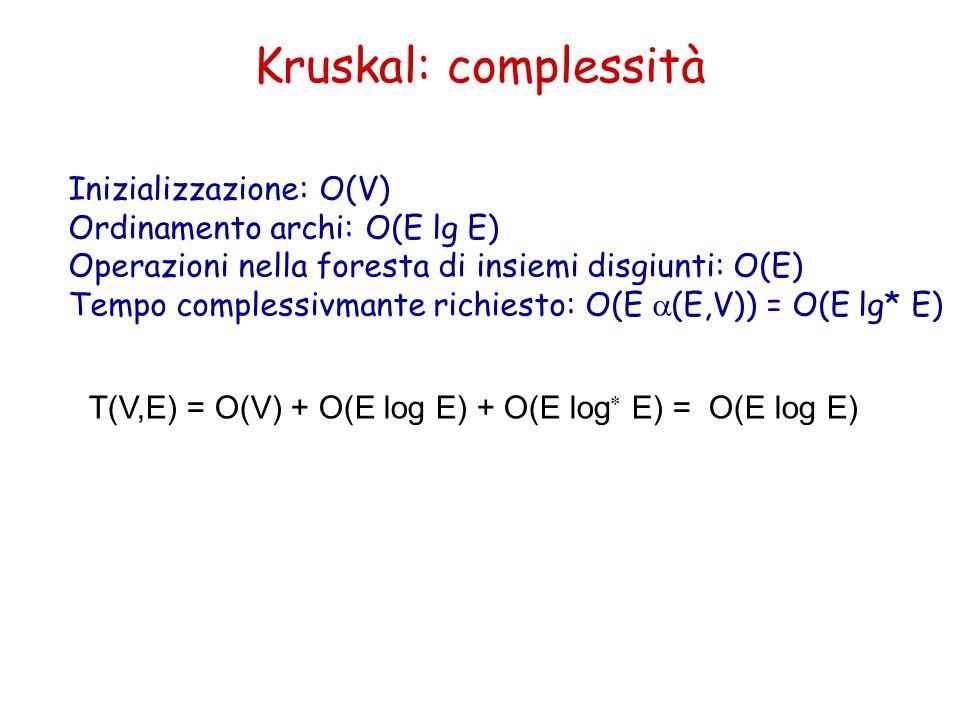Kruskal: complessità T(V,E) = O(V) + O(E log E) + O(E log  E) = O(E log E) Inizializzazione: O(V) Ordinamento archi: O(E lg E) Operazioni nella foresta di insiemi disgiunti: O(E) Tempo complessivmante richiesto: O(E  (E,V)) = O(E lg* E)
