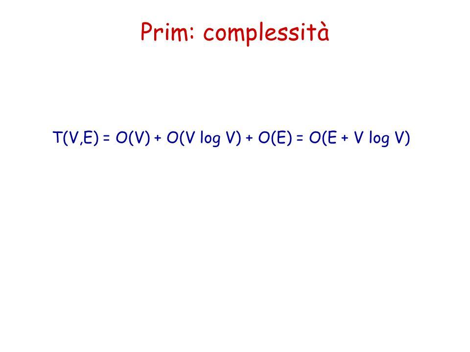 Prim: complessità T(V,E) = O(V) + O(V log V) + O(E) = O(E + V log V)
