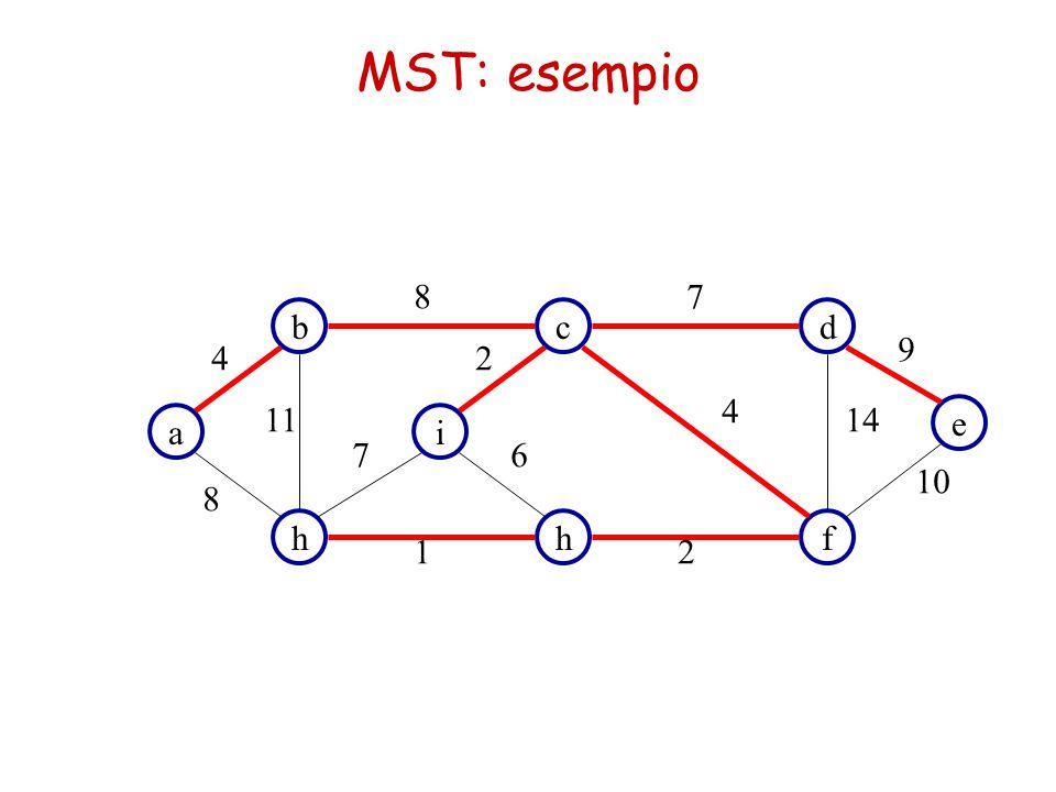 MST: algoritmo di Prim MST-Prim(G, w, r) Q = V[G] foreach u  Q do key[u] =  key[r] = 0  [r] = nil while Q   do u = Extract-Min(Q) foreach v  Adj(u) do if v  Q and w(u,v) < key[v] then  [v] = u key[v] = w(u,v) Nell'algoritmo di Prim gli archi dell'insieme in costruzione formano sempre un unico albero