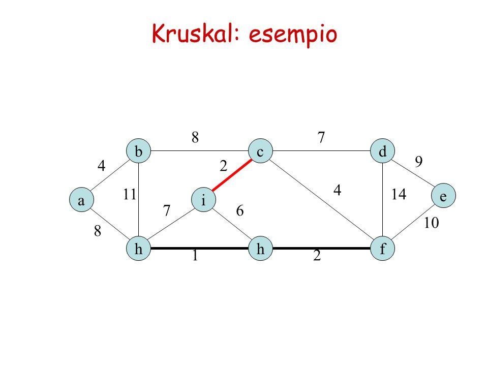 Kruskal: esempio e d h b a h c i f 87 12 9 10 14 4 8 11 7 2 6 4