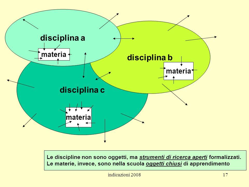 indicazioni 200817 disciplina c disciplina b disciplina a materia Le discipline non sono oggetti, ma strumenti di ricerca aperti formalizzati. Le mate